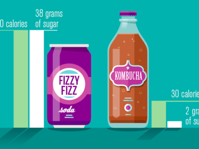 Kombucha Vs Soda illustration kombucha soda chart