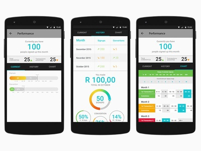 Hello Paisa Customer Signup App Performance Screen