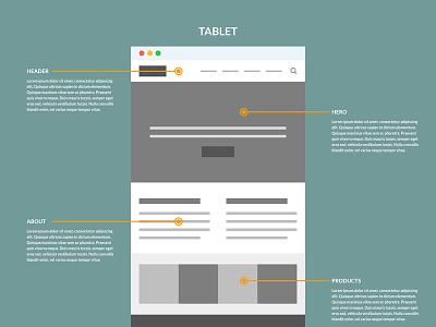 Sample Tablet Wireframe tablet website ui ux mobile desktop wireframes