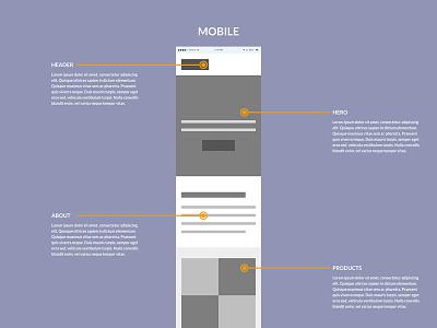 Sample Mobile Wireframe website ui ux mobile desktop wireframes