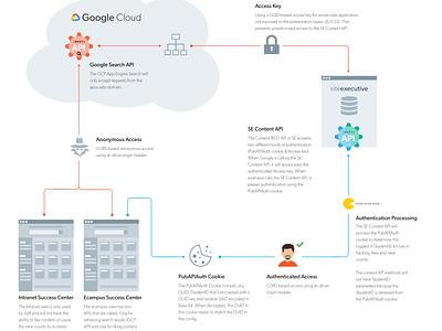 Security Flowchart cloud wireframe flowchart adobe xd