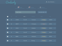 Orders Dashboard