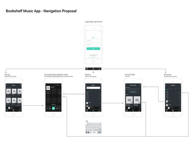DeseretMusic - Navigation Proposal prototype ux user mobile information navigation experience architecture app