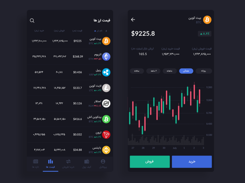 Crypto wallet app chart dark theme dark ui dark market bitcoin crypto crypto exchange crypto wallet ui design