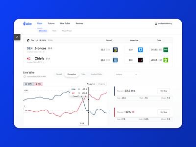 Abe — Sports betting finance dashboard betting dashboard betting app gambling sports design sports app sports data charts graphs line movement sports betting sports