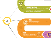 Gamified Project Management Customer Journey Map