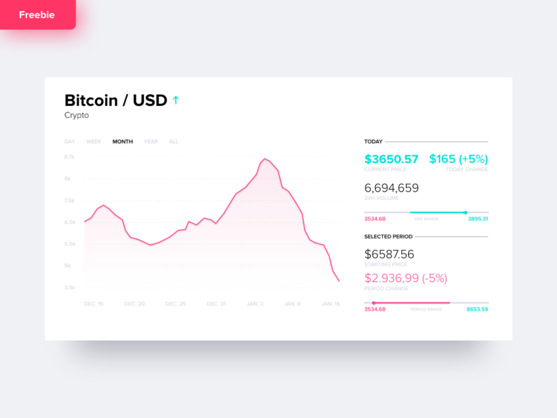 Freebie - Stock Dashboard | White Theme finance dashboard chart bitcoin design crypto adobe-xd user interface user experience ux ui