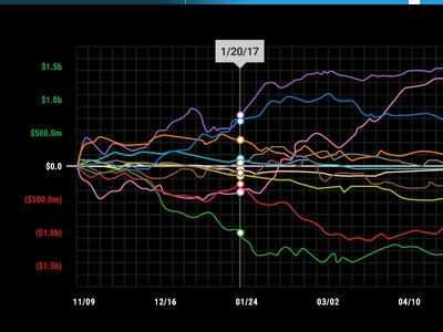 WIP trending data lines wip trends stocks and options