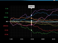 WIP trending data