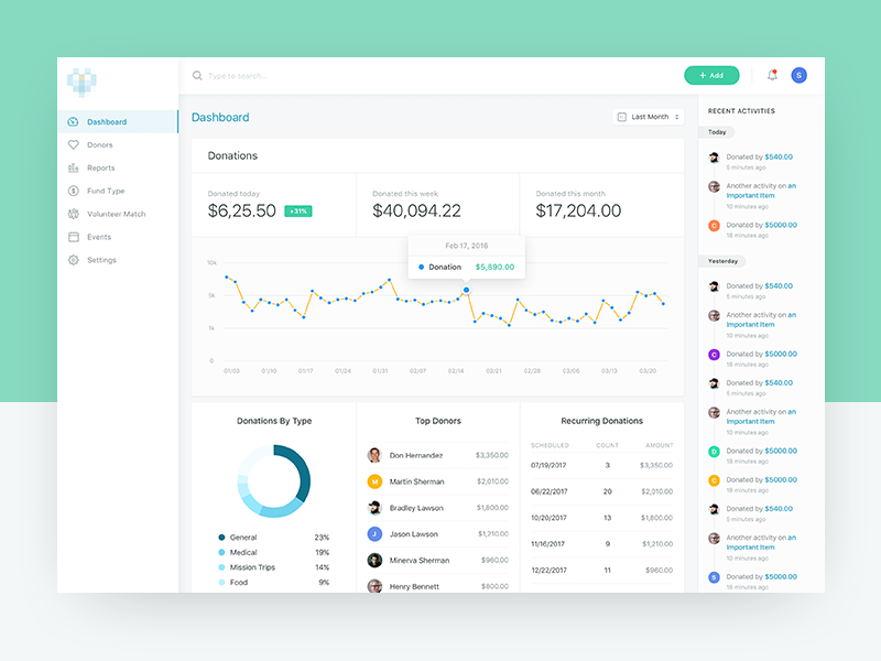 Donation App: Dashboard ux user experience ui interface data analytics activity reports clean dashboard charts