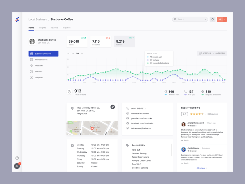 BoxedCMS - Business Overview control panel admin graph business gallery photos profile reviews map cms chart stats dashboard ux clean ui