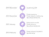 Loop timeline illustration