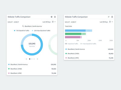 Web Traffic Visualization pie chart bar graph graph dashboards metrics charting data visualization