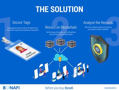 Bonafi Infographic