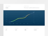 oneID Developer Graph
