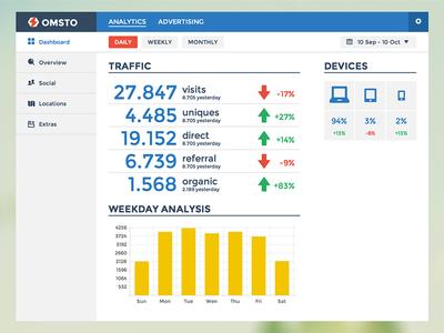 Analytics Software flat flat design dashboard sidebar analytics graph statistics google google analytics