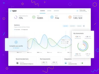 Sybil dashboard autentika ux ui stats mialszygrosz dashboard interface chart