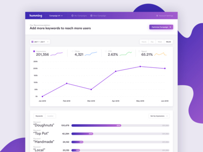 Humming – Analytics