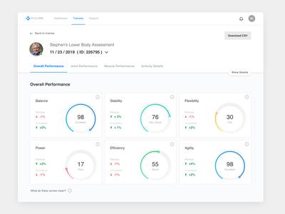 PT Patient Overview meter graphic web ui  ux uiux clean ui software dashboard ui physical therapy patient medical design medical management healthcare health doctor dashboard clean assessment app