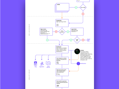 User flow - user research user stories user research ux user flow