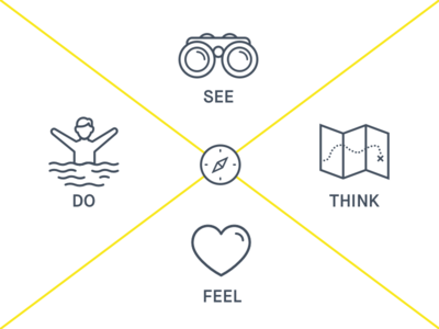 UX - Persona Empathy Mapping workshops
