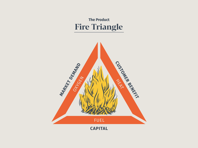 The Product Fire Triangle campfire infographic triangle fire