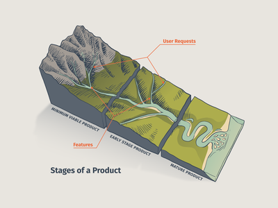Stages of a Product mvp product diagram scientific illustration river science