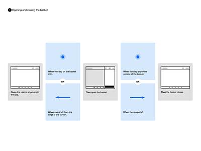 Pictorial Scenario Cards wireframes scenarios storyboard agile omnigraffle