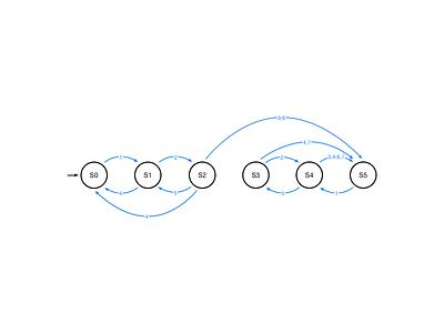 Interaction State Pattern ui ux finite state machine flow