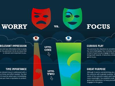 Worry Vs. Focus Infographic