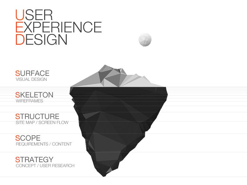 User Experience Design-Tip of the iceberg  ued ui ue ux