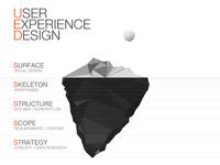User Experience Design-Tip of the iceberg