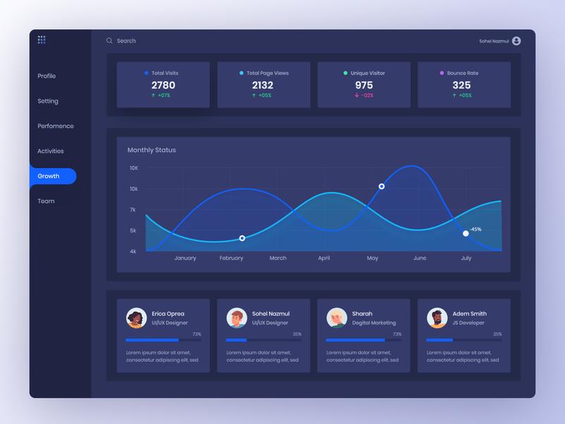 Task Management Dashboard Design web app gradient growth chart dashboad admin design creative template ux ui