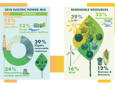Two charts for a city's power report texture energy solar biowaste biomass plant nuclear power gas non-renewable renewable hydroelectric source wind power wind turbine infographic design infograph graph pie chart power
