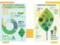 Two charts for a city's power report