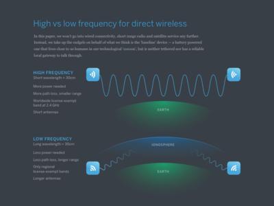 Direct Wireless
