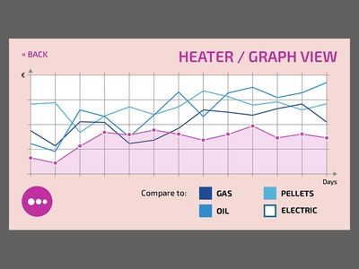 QiNECT smart home app interactive ui heater graph app mobile smarthome