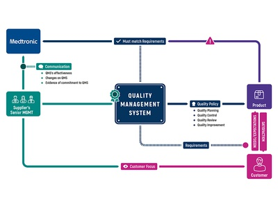 quality management system chart vector infographic chart quality management