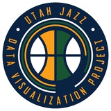 Utah Jazz Data Visualization