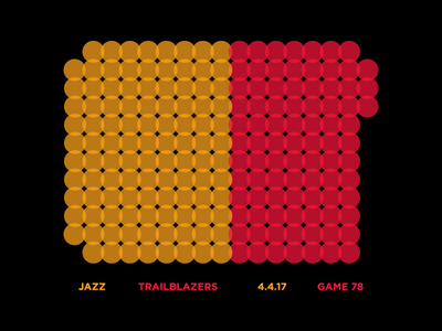 Jazz Scores: Game 78 - 4.4.17 visualization utah stats statistics sports nba jazz design data basketball