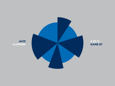 Jazz Scores: Game 87 - Playoff Game 5 - 4.25.17 visualization utah stats statistics sports nba jazz illustration design data basketball