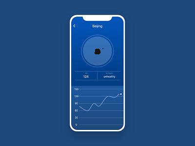 #dailyui#018, Analytics Chart adobe xd ux dribbble uidesign dailyui interface design ux design app ui design