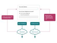 Registration Workflow