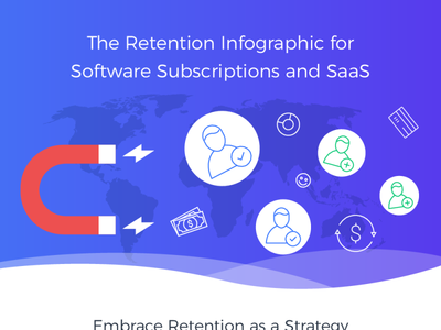 2Checkout Infographic on Retention
