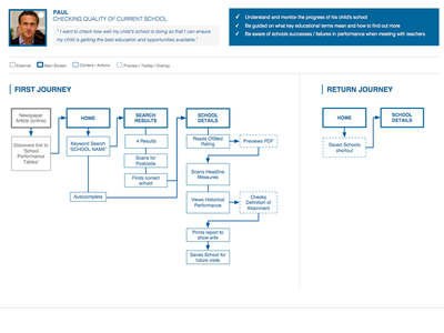 User Journey mapping journey experience ux user persona