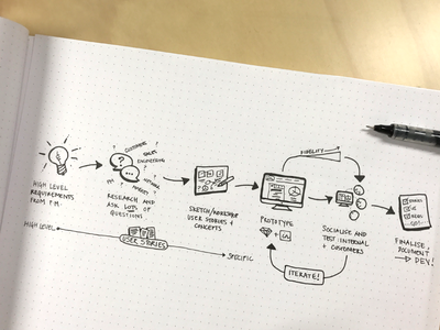 Our actual design process design process ui ux