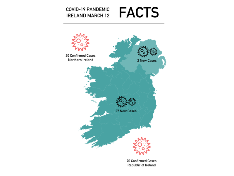Covid 19 Ireland coronavirus covid19 northern ireland virus public health pandemic ireland infographic healthcare health flu
