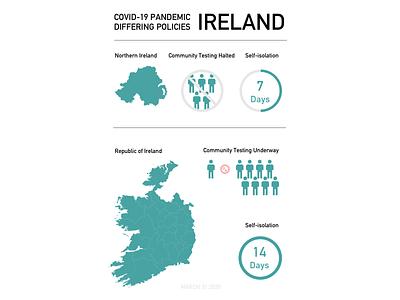 Covid 19 Ireland Policies virus public health pandemic northern ireland ireland infographic healthcare health flu covid19 coronavirus