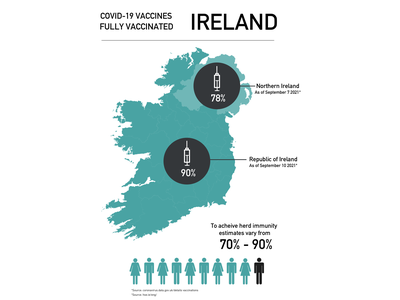 Covid 19 Infographic: Fully Vaccinated Ireland coivd19vaccines ireland vaccination vaccine infographic covid19