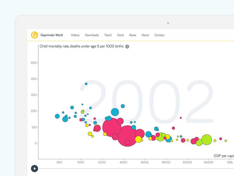 Vizabi Tools - Statistics can be interesting hans rosling gapminder chart map mountain bubbles statistic tools framework